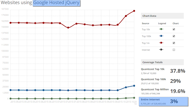 whether to host JQuery at Google Hosted Libraries