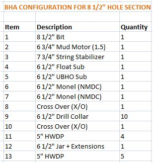 bha+configuration directional drilling technology
