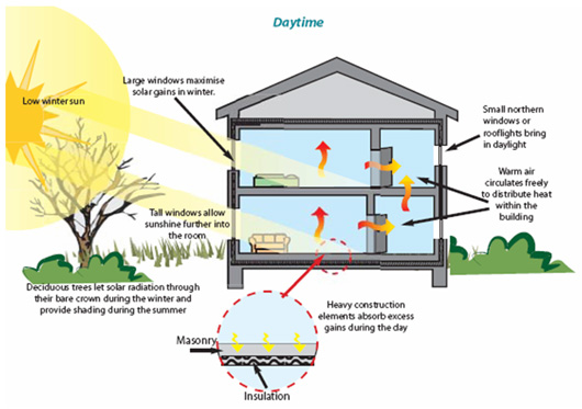 The Concept Of Passive Homes And Solar Energy In Passive Solar Building  Design, Windows,