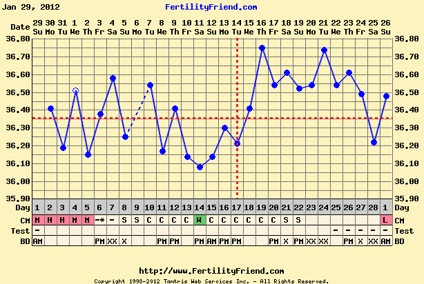 Average cycles clomid get pregnant