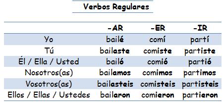 verbo leer preterito indefinido: