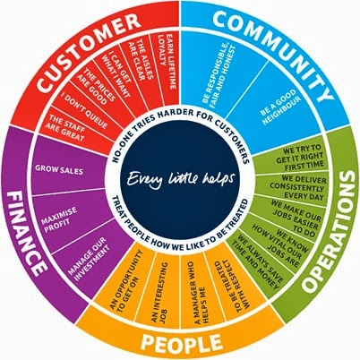 marketing analysis and strategic planning of sainsburys In order to provide a structure upon which a comprehensive marketing plan can  be  needs target markets at the center of any effective marketing strategy is  the  the situation analysis company analysis competitor analysis consumer.