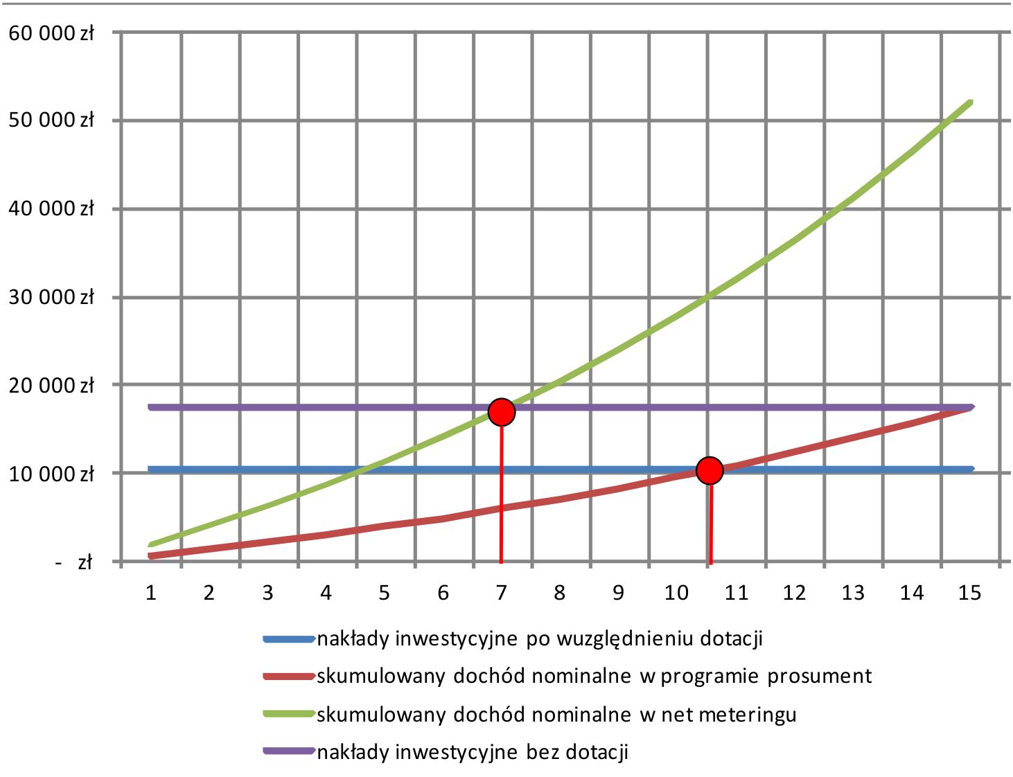 Opłacalność instalacji fotowoltaicznje net metering prosument