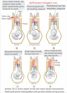 Siklus empat stroke dari mesin bensin konvensional