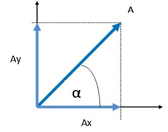 Pak Hazto Menentukan Vektor Resultan Dengan Analisis Vektor