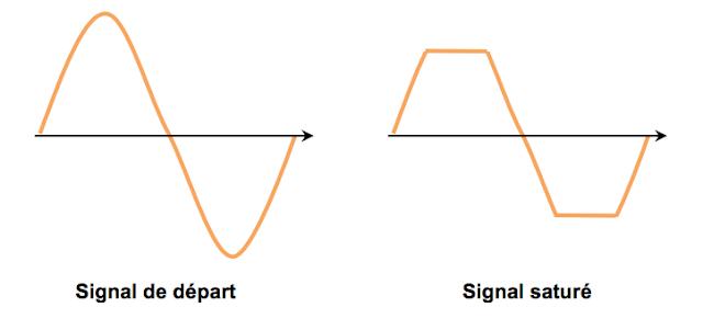 Signal saturé guitare électrique