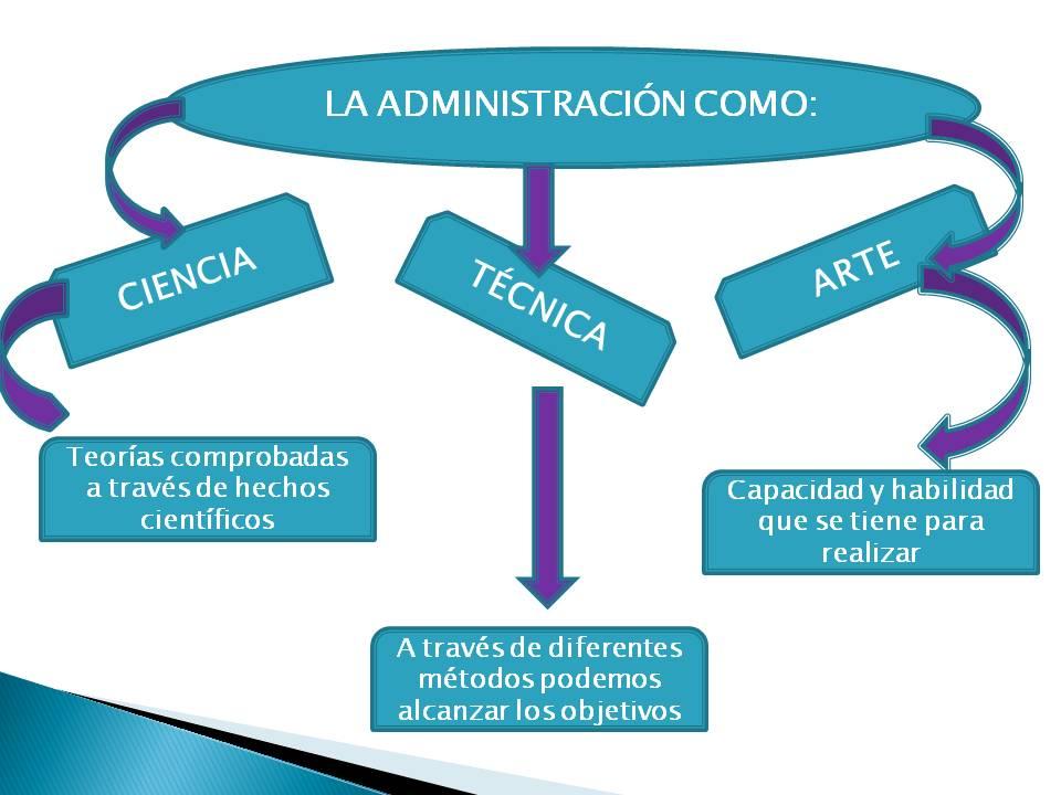 Fundamentos de administracion la administraci n como for Que es practica de oficina