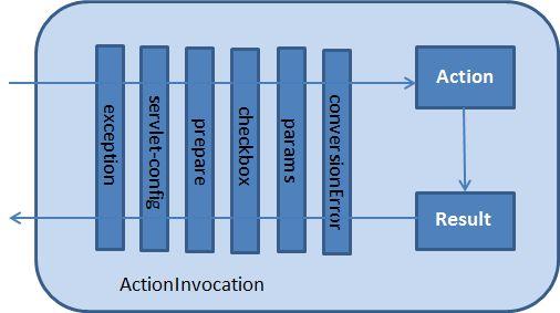 Struts 2 actioninvocation