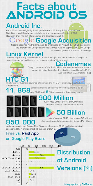 Android OS Infographics