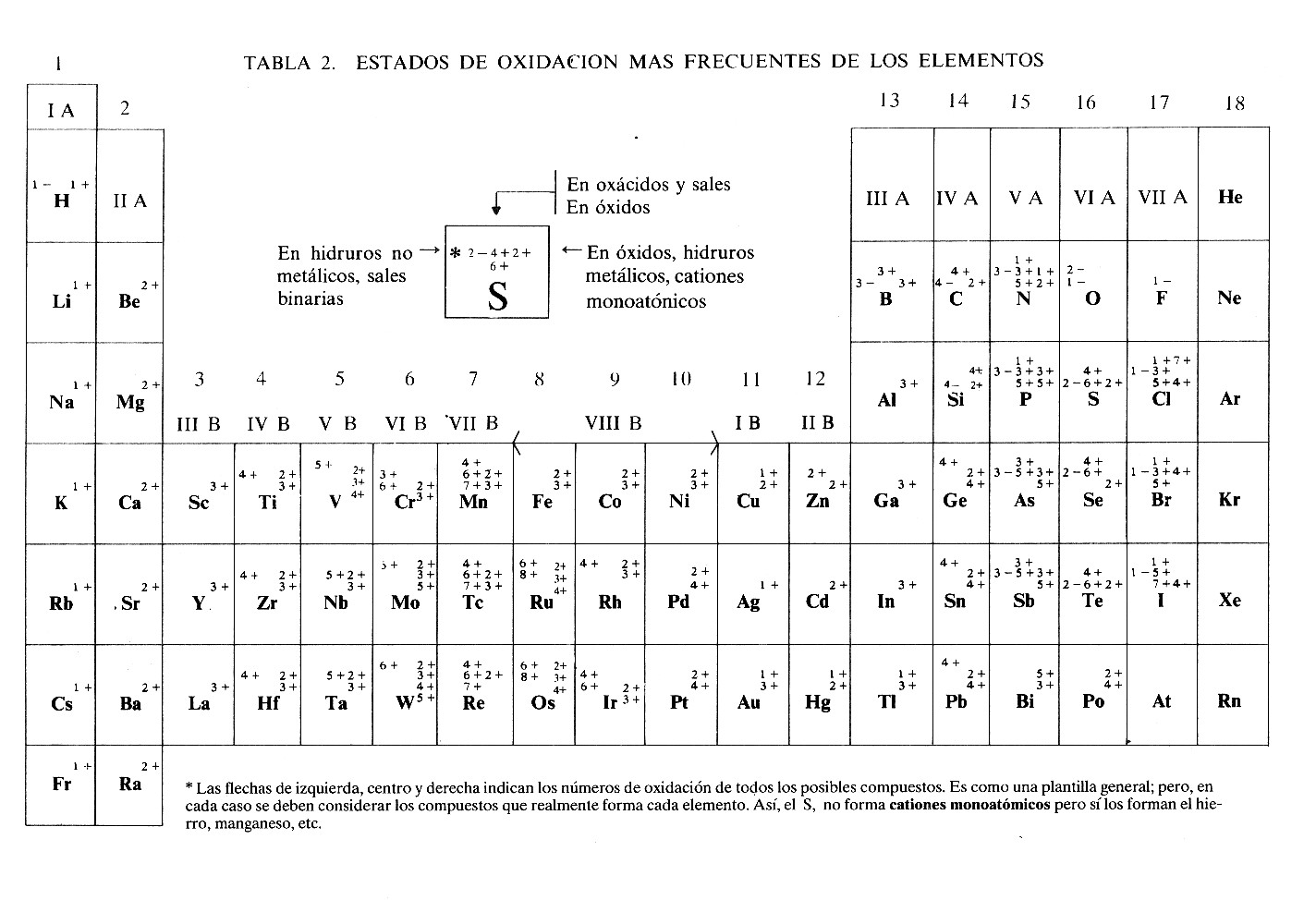 Fsica qumica y mucho ms tabla peridica con estados de oxidacin tabla peridica con estados de oxidacin urtaz Gallery