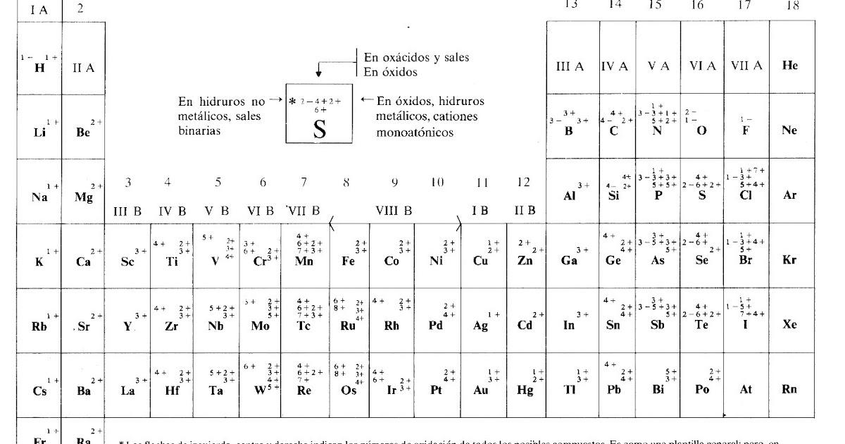 Fsica qumica y mucho ms tabla peridica con estados de oxidacin urtaz Gallery