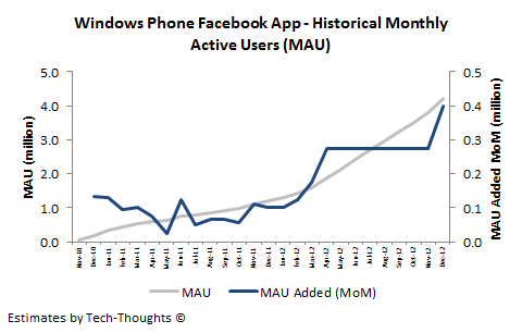Windows Phone Facebook App MAU