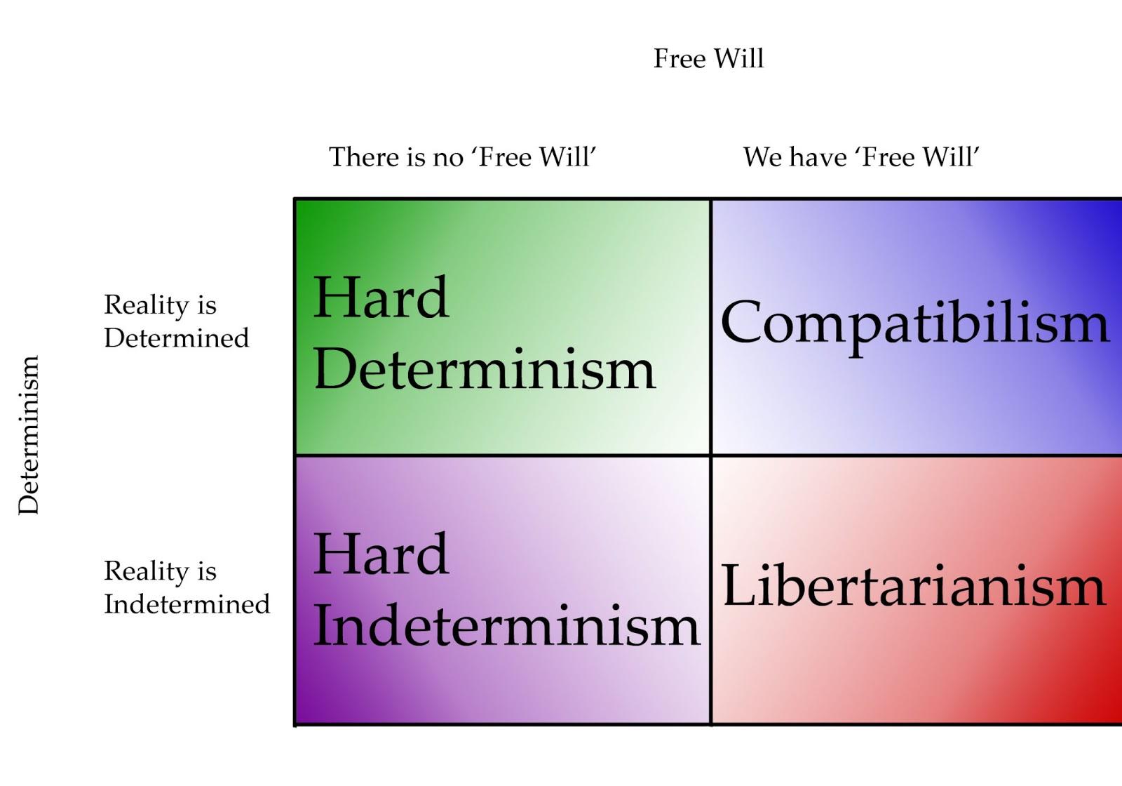 Scientific Determinism Writing DeterminismXFreeWill Scientific Determinism