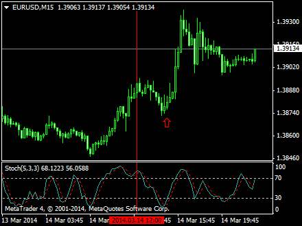 How to Use the Stochastic Oscillator to Interpret Trading Price - For