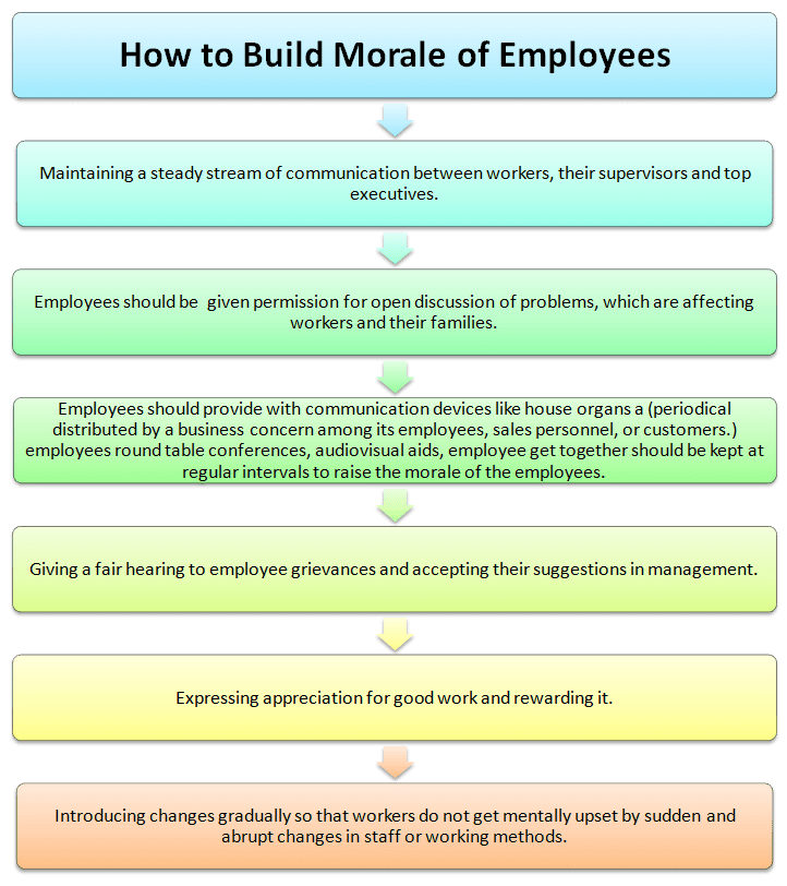 How to build Morale of Employees