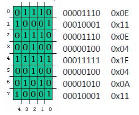 Robozinho matriz 5x8