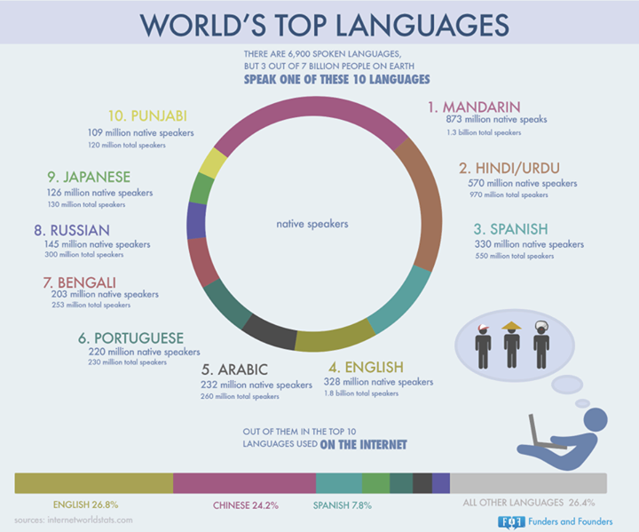 Urdu Hindi اردو हद UrduHindi Language Ranks Most - Hindi language rank in world