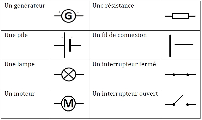 sohcahtoa chapitre 1 les circuits lectriques physique chimie 5 me. Black Bedroom Furniture Sets. Home Design Ideas