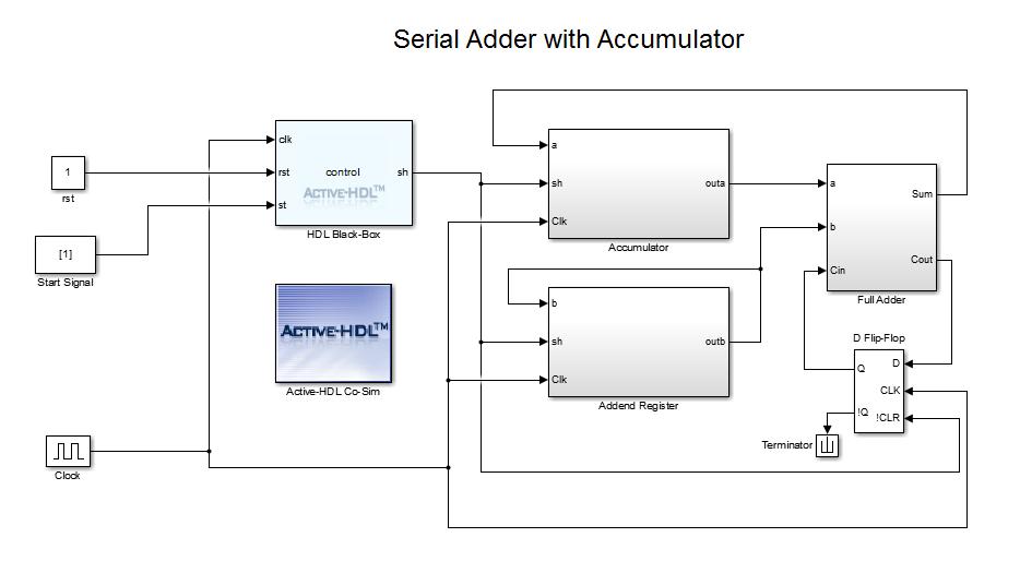 serial adder with accumulator in simulink