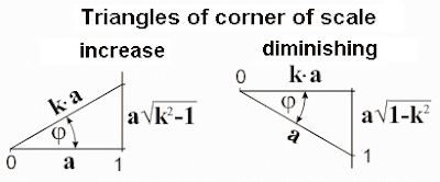Triangles of corner of scale. Mathematics for blondes. Nikolay Khyzhnjak.