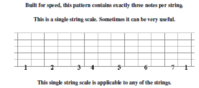 Guitar All Arpeggios and Scales