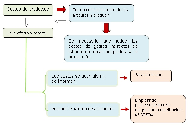 COSTEO DE PRODUCTOS