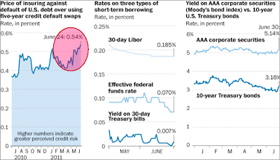 chart of yield spreads