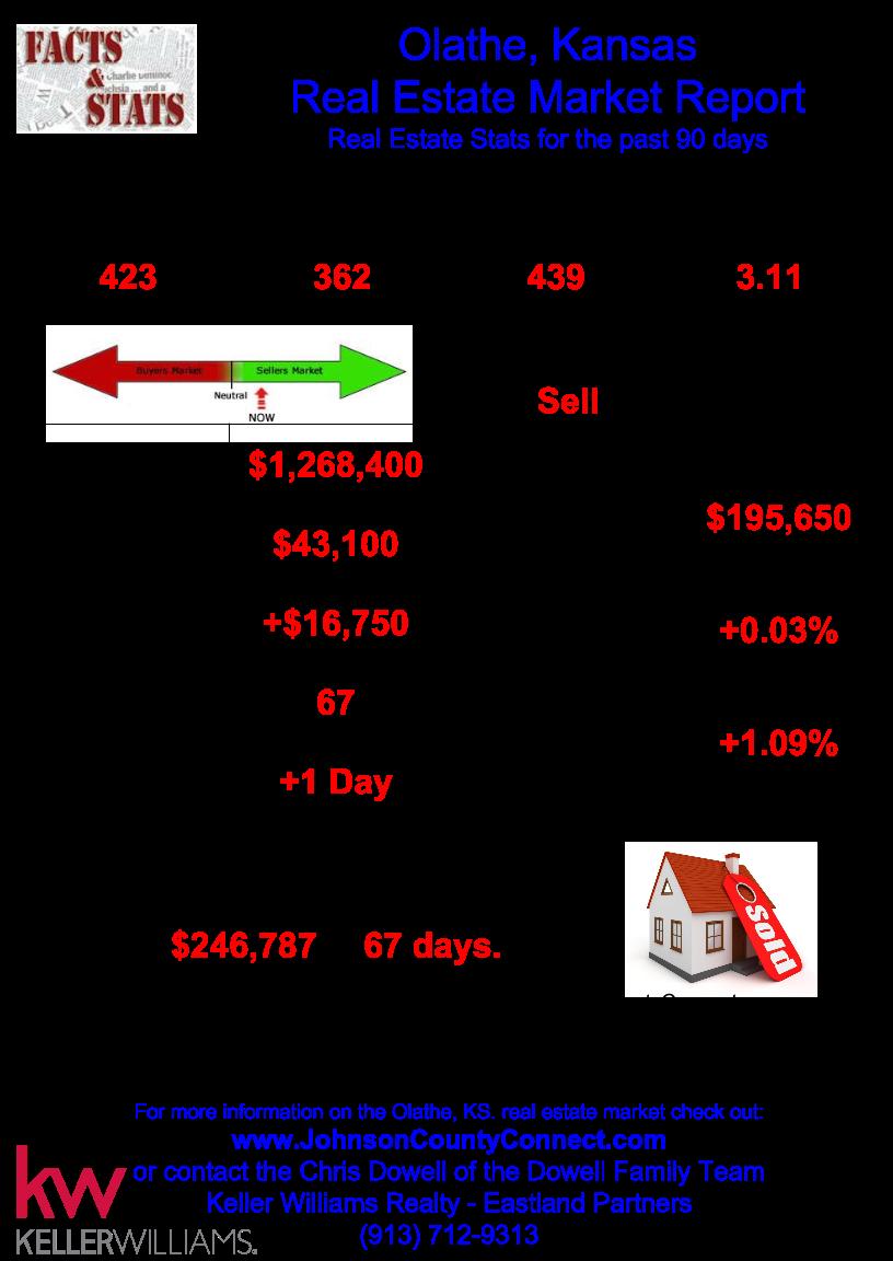 Olathe Kansas real estate market report