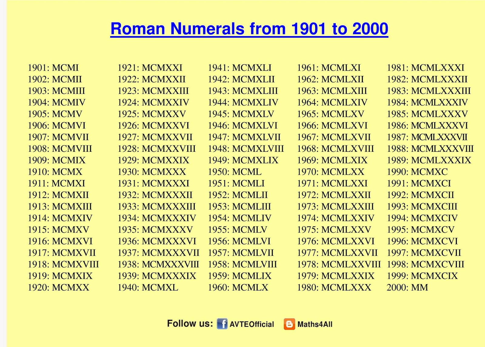 roman numerals chart to 2000 Search Results Global News – Roman Numeral Chart Template