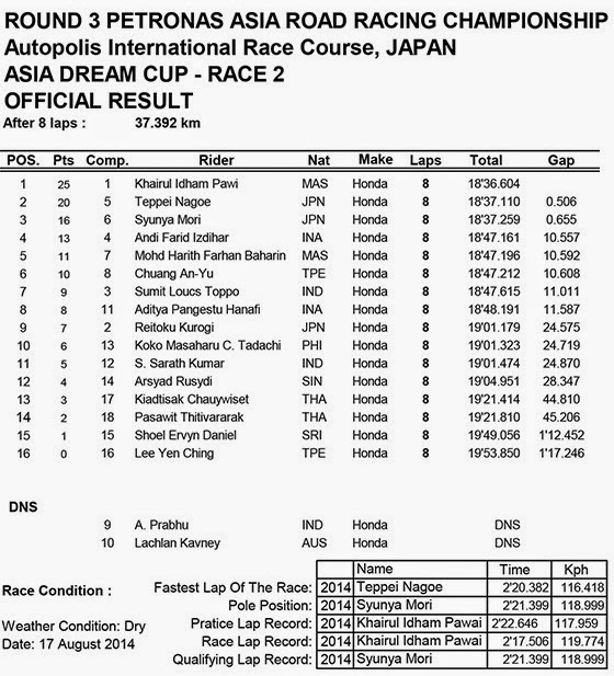Hasil Race 2 ARRC Asia Dream Cup Autopolis Japan 2014