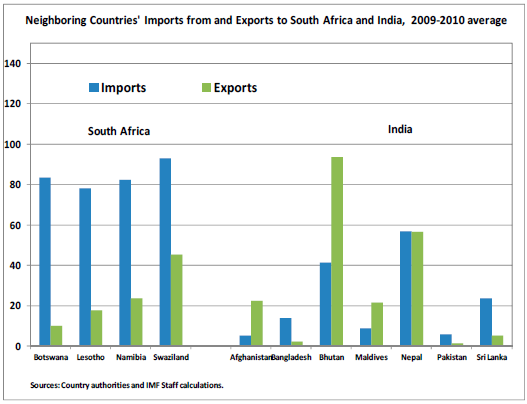 impact of saarc on indian economy That hardly anyone would cite saarc, the south asian association for regional saarc is overshadowed by these other by just a few kilometres of indian.