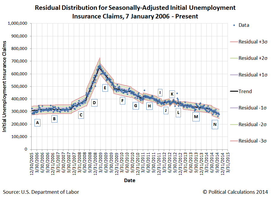 Residual Distribution for Seasonally-Adjusted Initial Unemployment Insurance Claims, 6 January 2006 through 1 November 2014