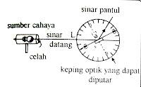 keping optik