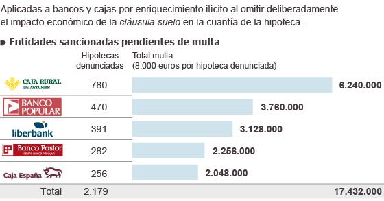 El Consumo Asturias Sanciona A Los Bancos Con Cl Usulas