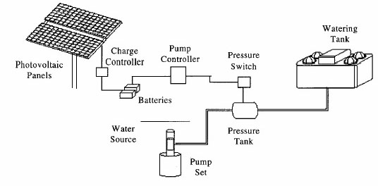 Battery-coupled solar water pump