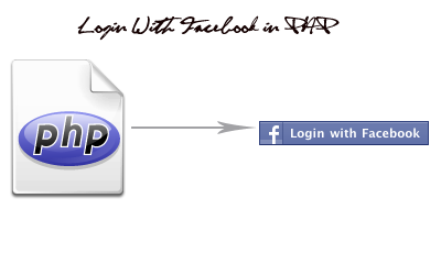 Simple Login With Facebook in PHP