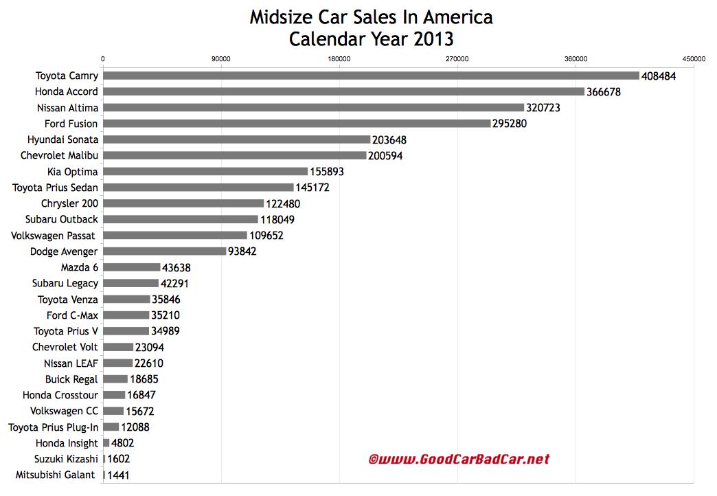 USA midsize car sales chart 2013