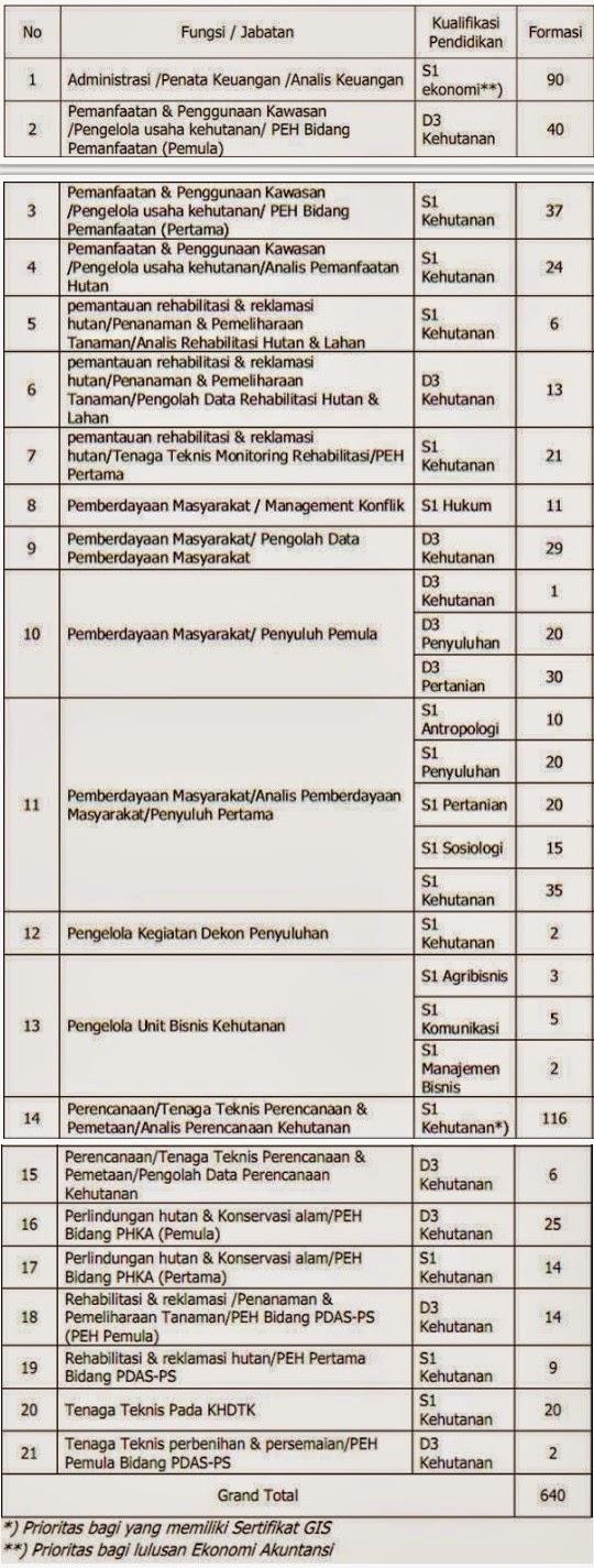 CPNS, BUMN, Lowongan Kerja CPNS, Kementerian Kehutanan, Lowongan Kerja D3, Lowongan Kerja SMK, Lowongan Kerja S1