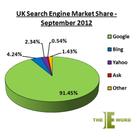 Market share of search engines for Google - TORUS Copywriting Services include Blogging and Social Media Networking