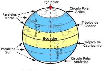 Geoblog BLOQUE I CRCULOS Y PUNTOS DE LA TIERRA PARALELOS