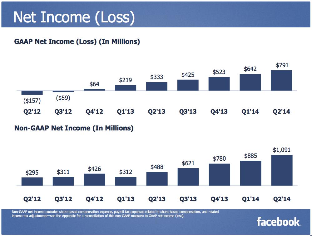 Facebook - Q2 Income