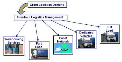 Notes on logistics and supply chain management pdf