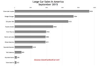 USA large car sales chart September 2015