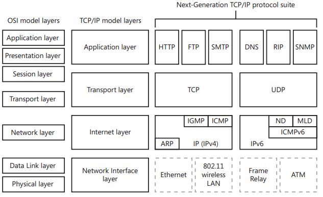 Seguridad IT y más: 1 - Understanding and configuring TCP/IP ...