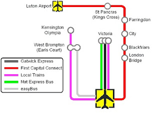 Gatwick - London transportes