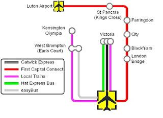 Gatwick - London transportes