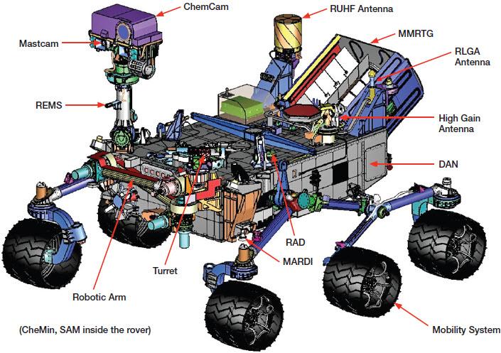 Curiosity en Marte, un hito en la exploración espacial Curiosity%2BMars%2BRover