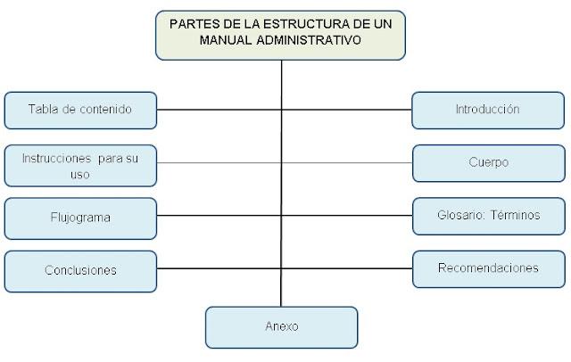Estructura de un manual administrativo