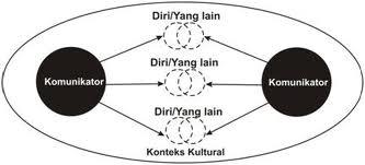 contoh model komunikasi schramm Model schramm model shannon dan weaver model lasswell model aristoteles model stimulus  tapi, sama seperti model komunikasi.