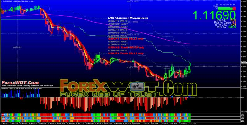 very profitable forex system